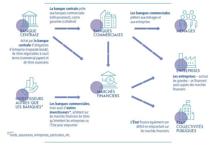 Acteurs et mécanismes du financement de l'économie